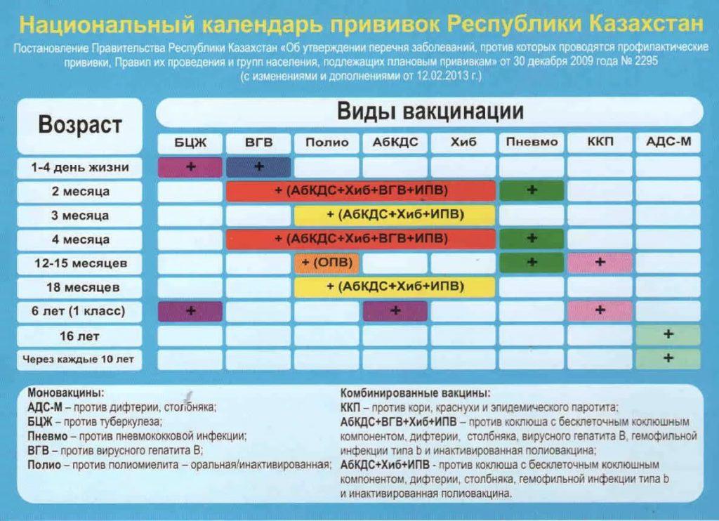 Национальный календарь прививок РК